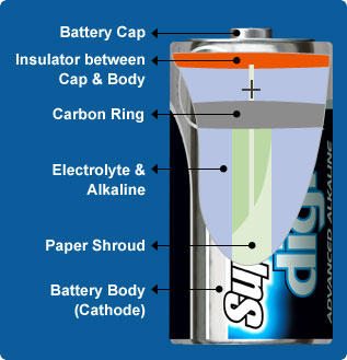 Supacell Advanced Battery Technology & Online Battery Store In Uk How Does A Rechargeable Battery Work What Is A Battery Cell What Does A Battery Do In A Circuit
