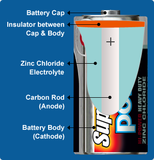 Supacell zinc chloride battery technology diagram